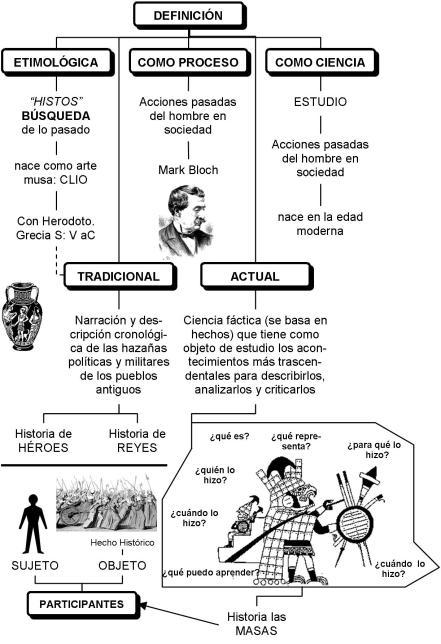 Resumen de la diferentes definiciones de Historia